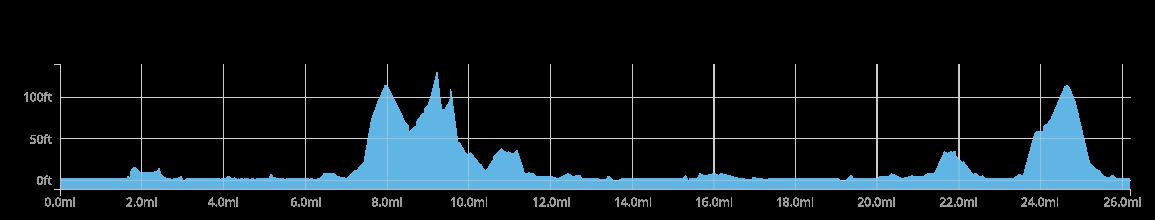 FT chart